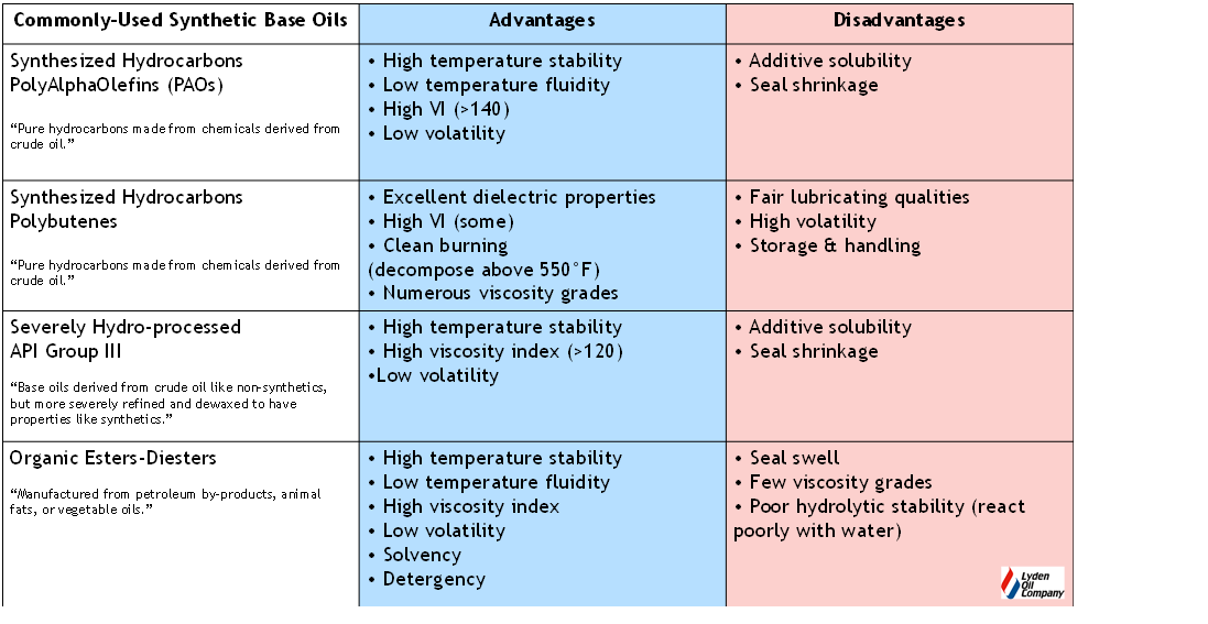 Lyden Oil Company - Advantages and Disadvantages of Commonly