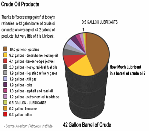 Lyden Oil Company - Crude Oil is Refined During Distillation